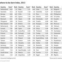 3. Hol kéne megszületni?