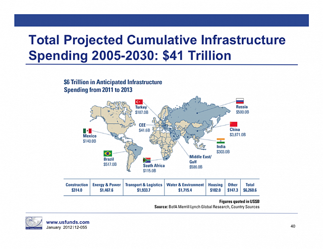 infrastructure-spending-after-china-the-middle-east-dominates.png