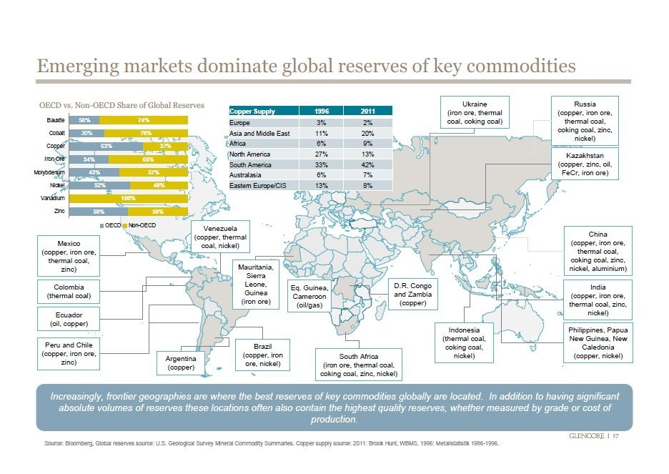 various-key-commodities-are-all-dominated-by-emerging-markets.jpg