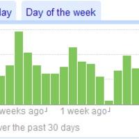 egy hónap a Google Reader-rel