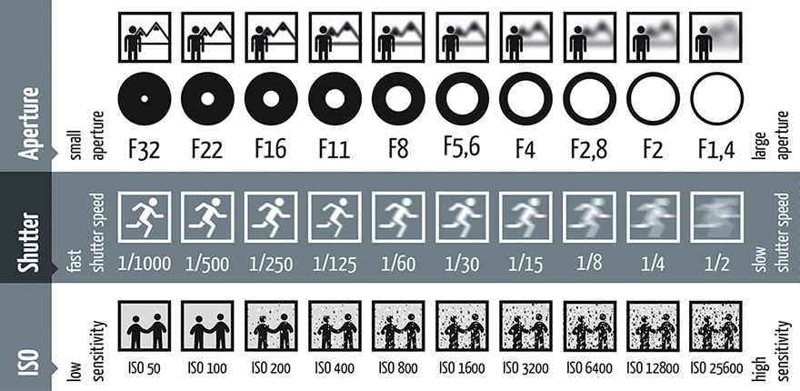 photfotography-shutter-speed-aperture-iso-cheat-sheet-chart-fotoblog-hamburg-daniel-peters.jpg