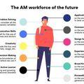 Ki a jó munkaerő a jövő 3D nyomtatásában?