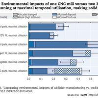 A 3D nyomtatás környezeti hatásai