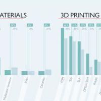 3D nyomtatás 2018: a tömegtermelés felé