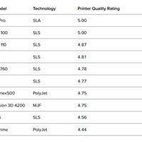 Negyedéves trendek a 3D nyomtatásban