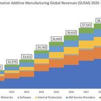"""2030-ra 10 milliárd dolláros üzlet lesz az """"autónyomtatás"""""""