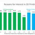 3D nyomtatás fejlődő országokban