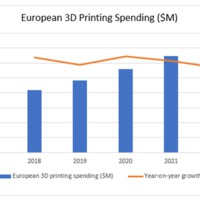 Mi várható 2022-ig az európai 3D nyomtatásban?