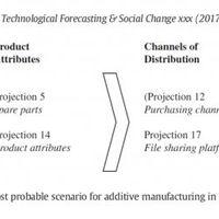 3D nyomtatás a jövőben