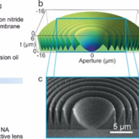 Nyomtatott polimerlencsék elektronmikroszkóphoz