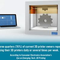 A nyomtatótulajdonosok háromnegyede masszívan használja a gépét