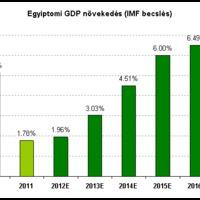 Óriási lehetőségek az egyiptomi gazdaságban