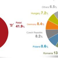 Immofinanz - a keletre kacsintó osztrák