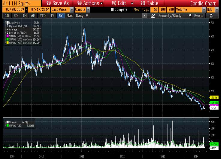 AMI árfolyam chart v2.png