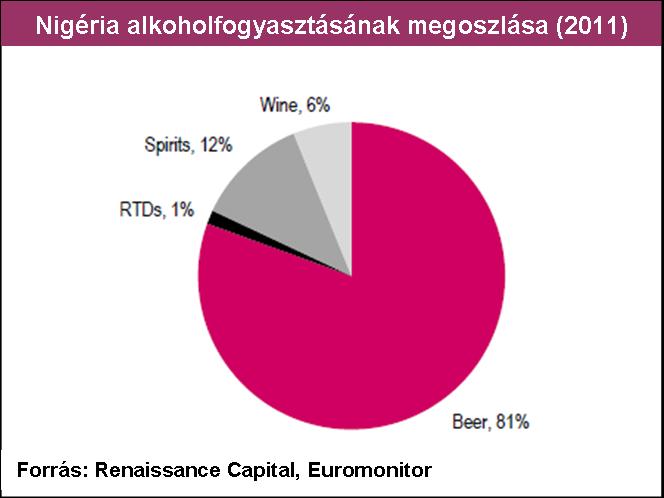 Nigéria alkohol megoszlás v3.png