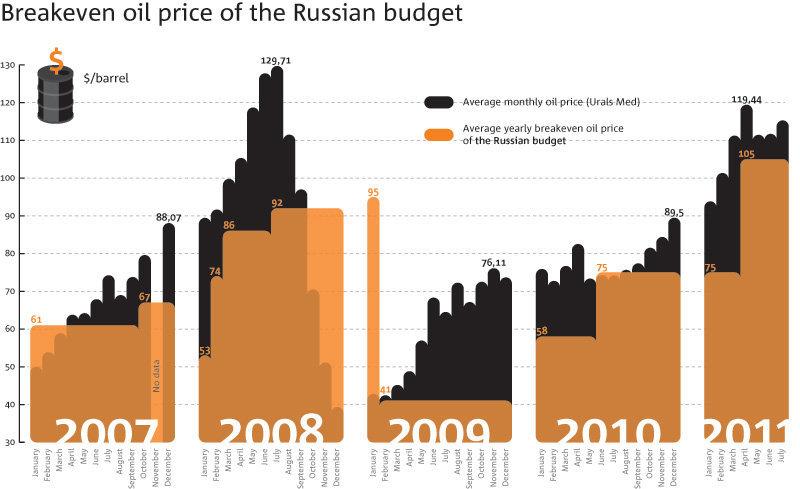 orosz_olaj_budget.jpg