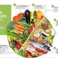 Az egészséges étkezés tányérja - a piramis helyett