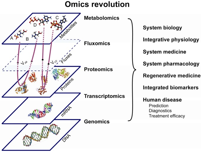 the-omics-revolution-an-integrated-comprehensive-omics-approach-combining-genomics_png.jpeg
