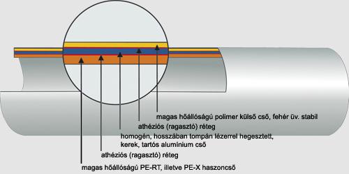 Vizvezeték cső méretek