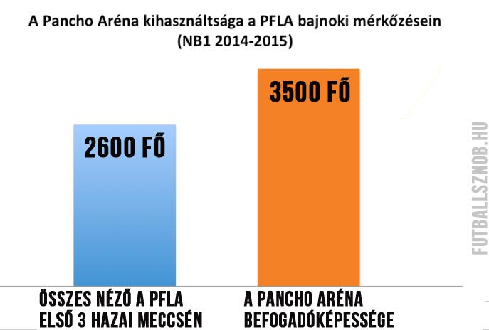 Panch arena kihasznaltsag osszes.jpg