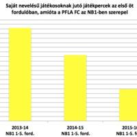 A Puskás Akadémia FC döbbenetes pálfordulása ábrákban és idézetekben