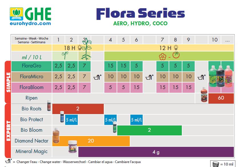 GHE_FloraSeries_tabla_cultivo_Hidro_jpg.png