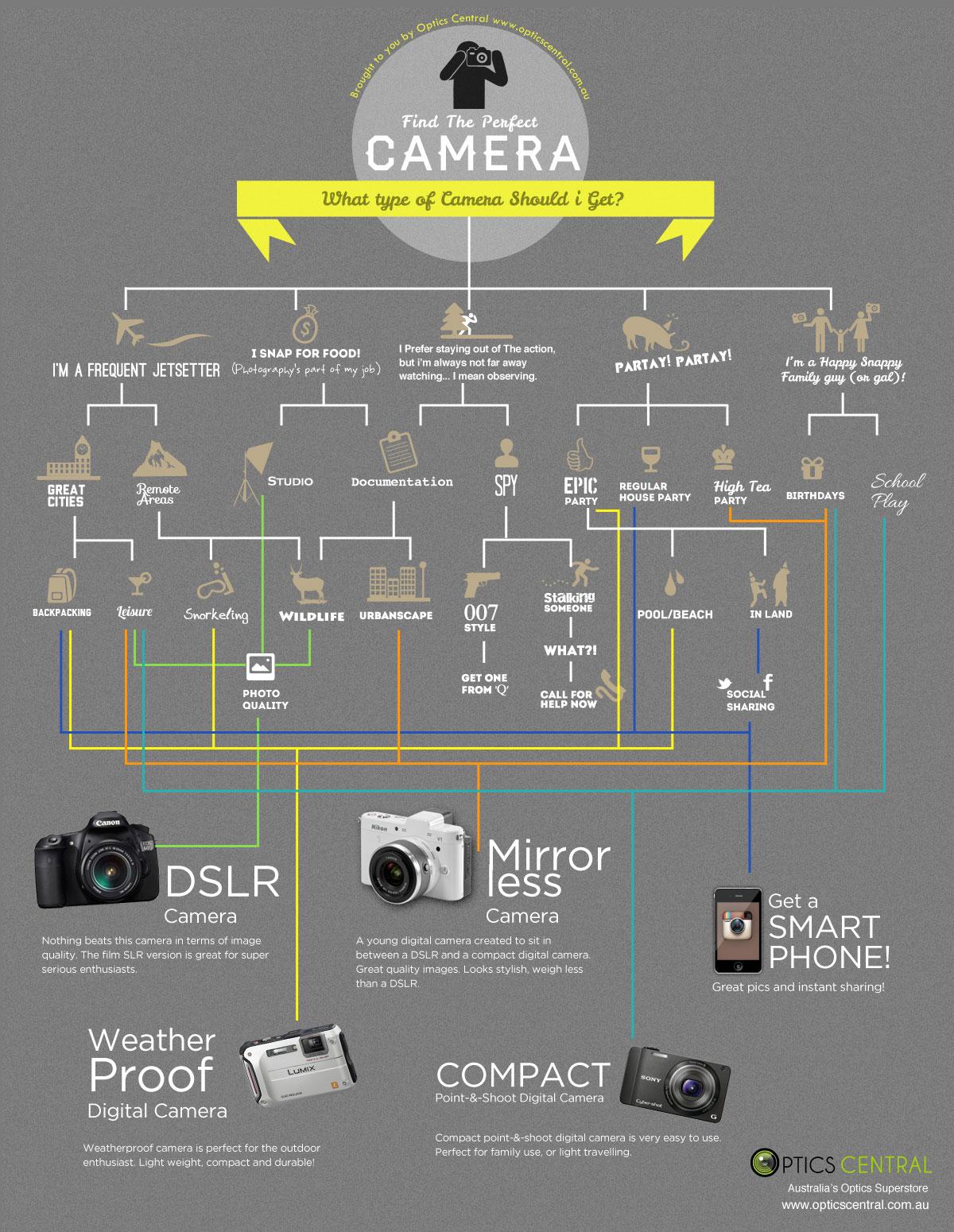 camera-guide-type-flowchart-infographic.jpeg