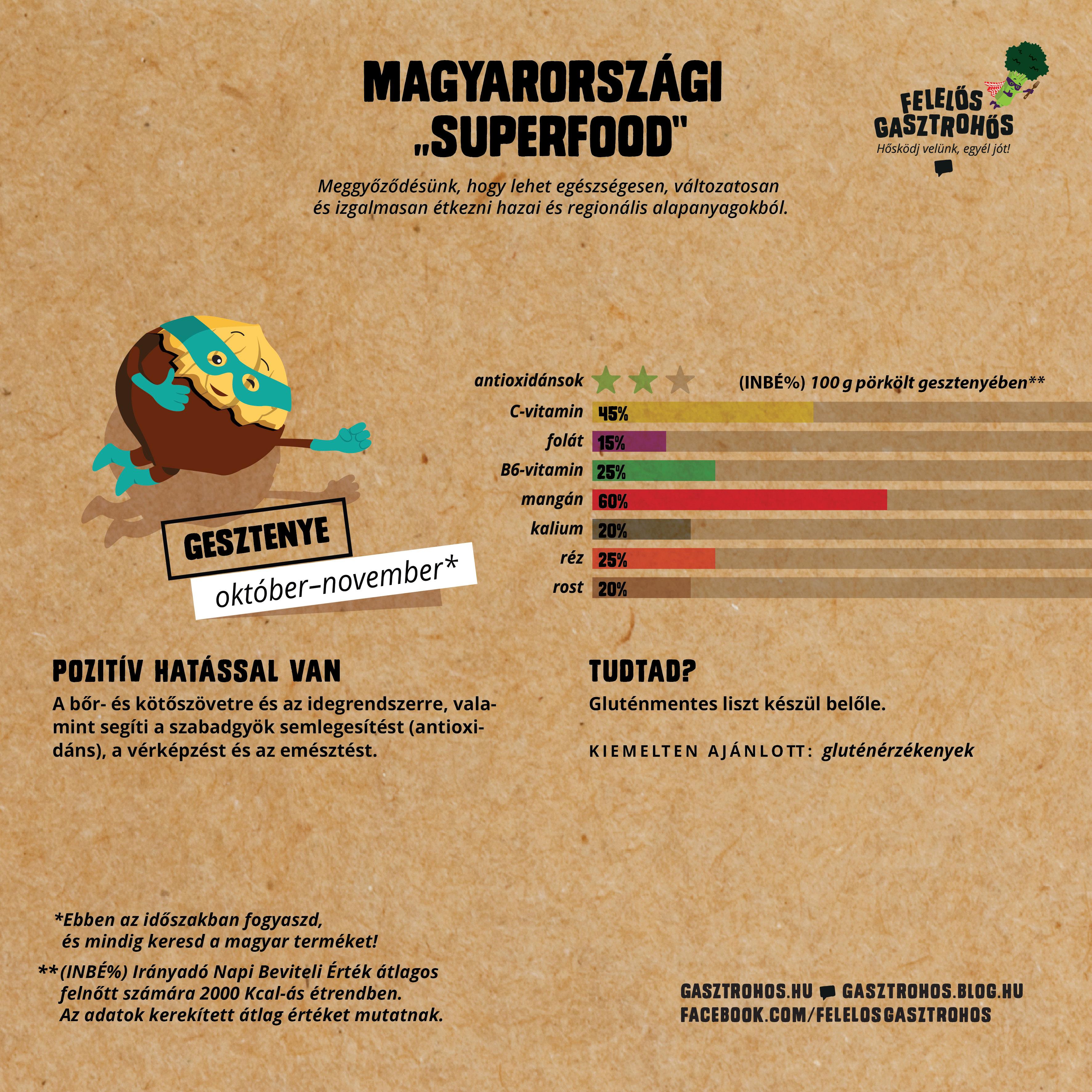 gasztrohos-superfood-terkep-infografika-2017-06-17-blog_2.jpg