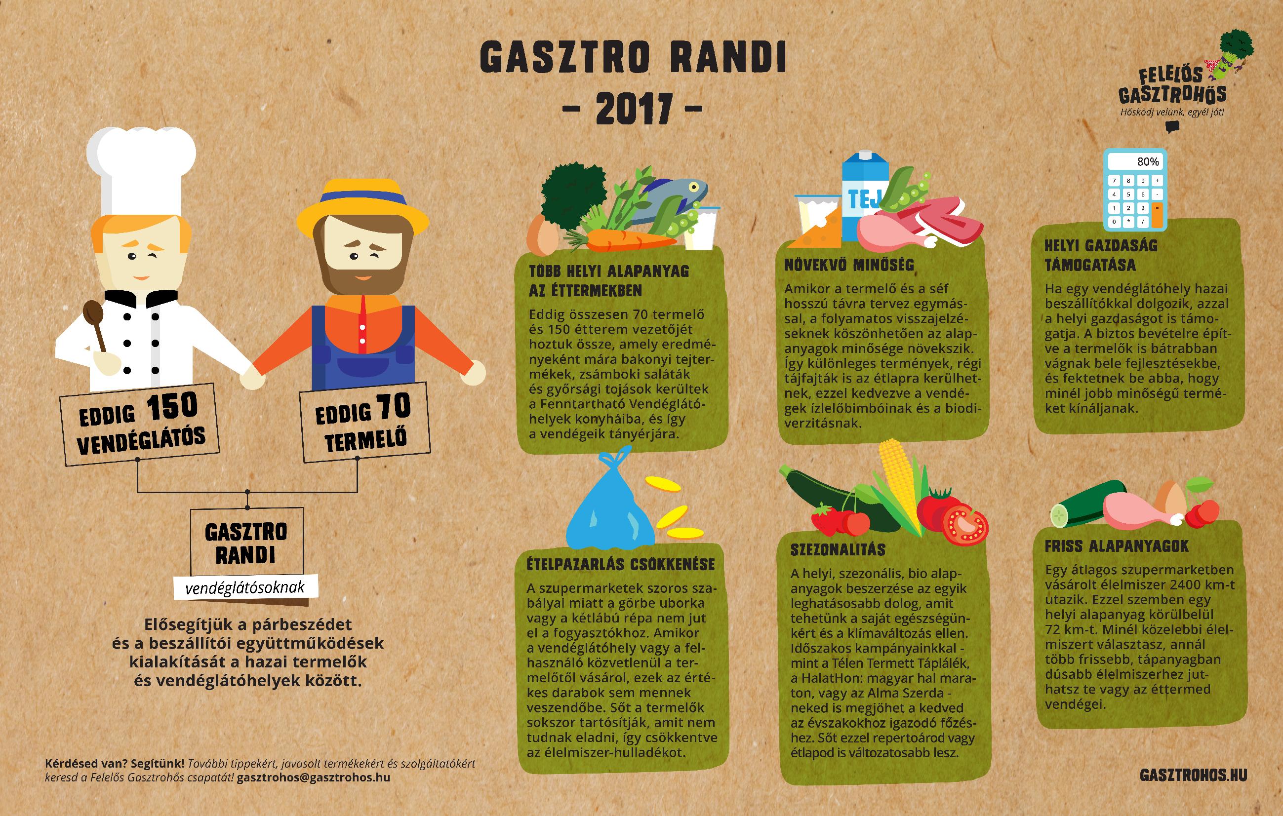 felelos-gasztrohos-gasztro-randi-2017-09-15-01.jpg