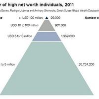 A gazdagoké a világvagyon 39 százaléka