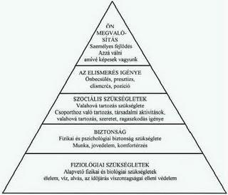 maslow_szukseglet_piramis1.jpg