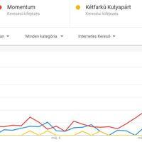 Az EP-választás kampányhajrájának interneten mérhető eredményei