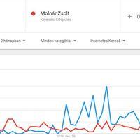 Politikusok és pártok a Google Trends-ben