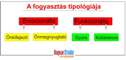 fogyasztasi-tipologia.JPG