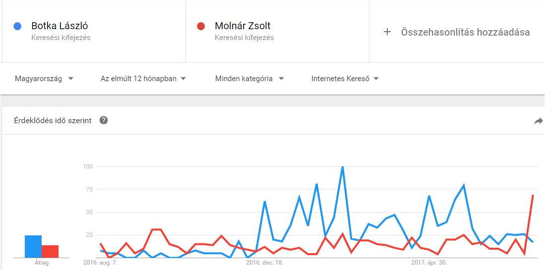 google-trends-botka-molnar.JPG
