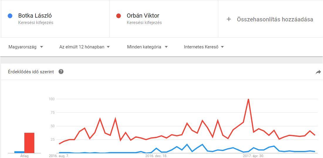 google-trends-botka-orban.JPG