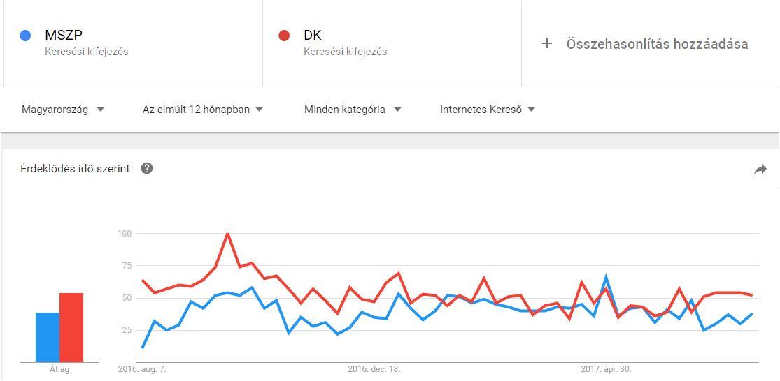 google-trends-mszp-dk.JPG