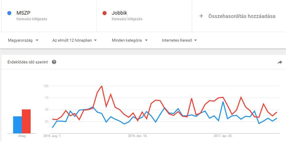 google-trends-mszp-jobbik.JPG