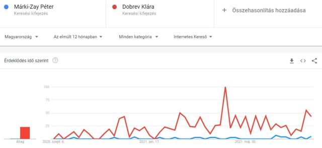 marki-zay-dobrev-a Google Trendsben