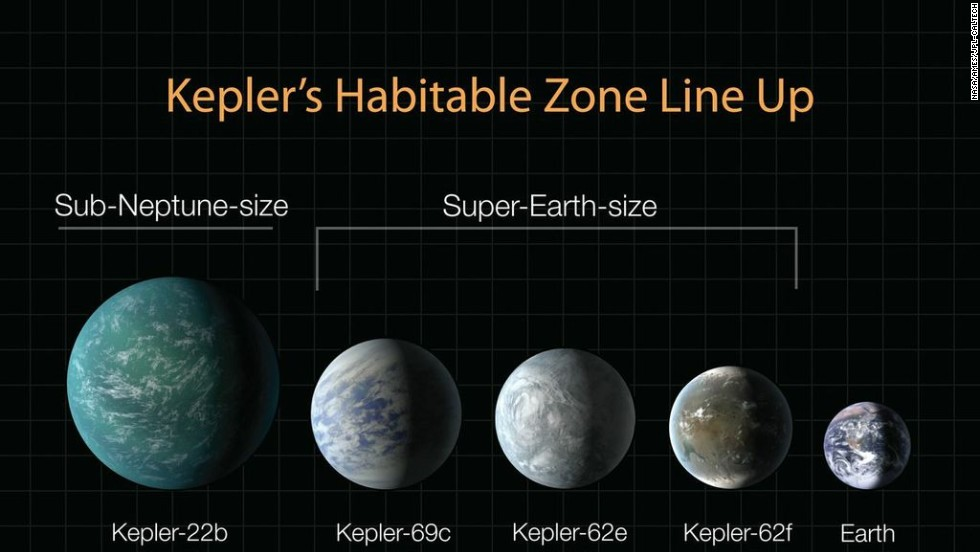 130424131404-habitable-zone-kepler-updated-horizontal-large-gallery.jpg