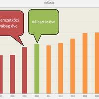 Túl keveset beszélünk a Fidesz sikeréről