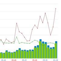 Gördülőcipő Blog statisztikája