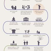 Ettől vált olyan sikeressé Steve Jobs (Infografika)
