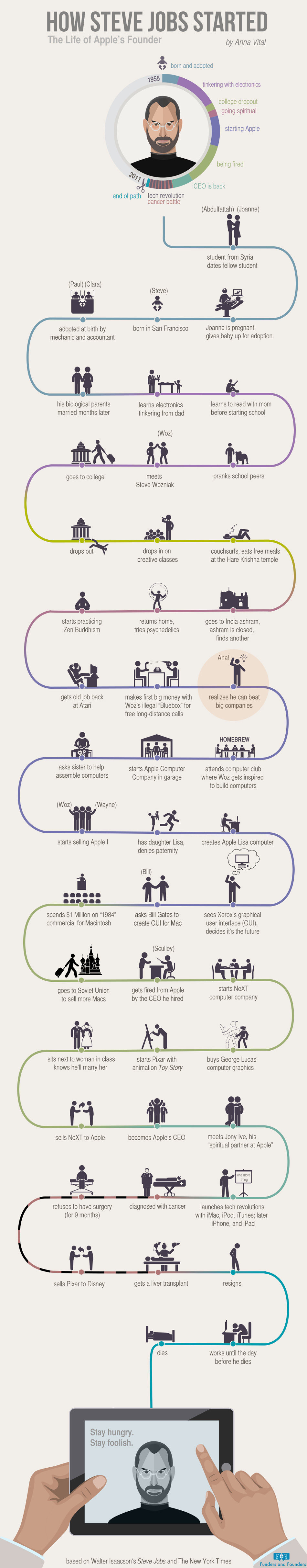 how-steve-jobs-started-apple-founder-infographic.jpg