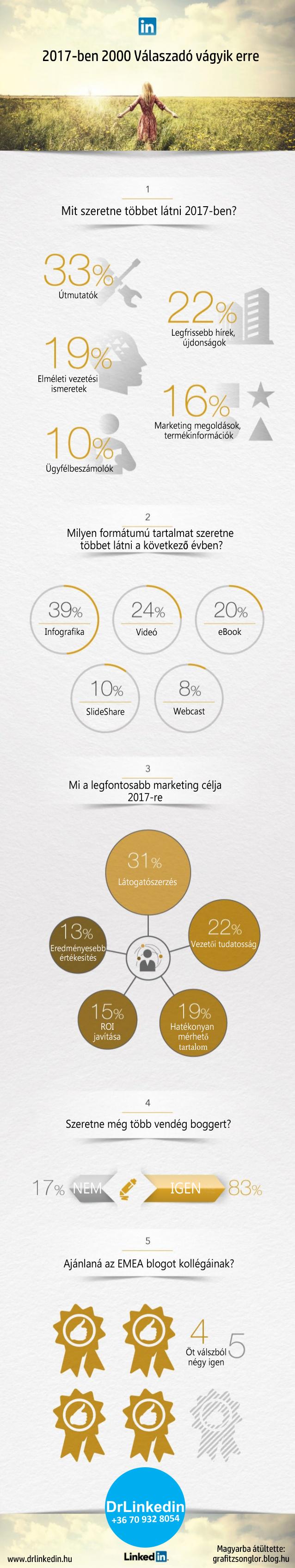 linkedin_infografika_leforditva_javitva_1.jpg