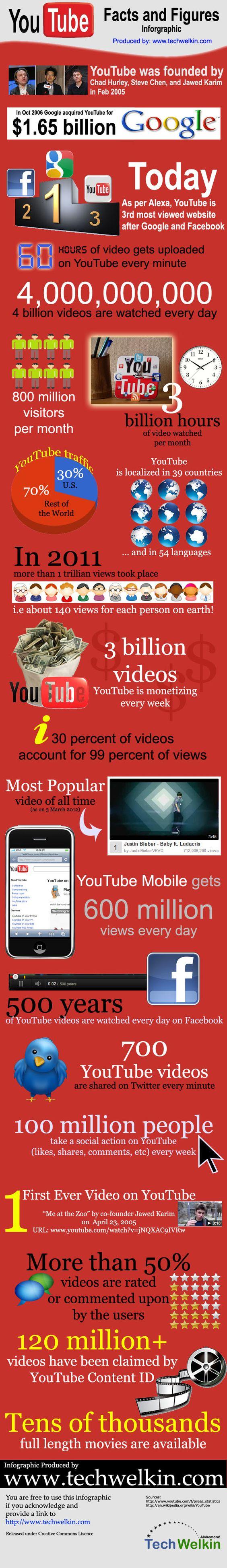 youtube_infografika.jpg