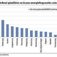 Kérdések és válaszok az ukrán válságról és az európai energiahelyzetről