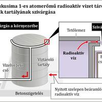 Ismét szivárgás történt Fukusimában – biztonságos az atomenergia?