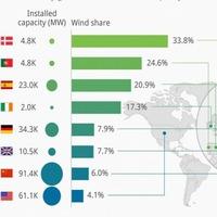 Hol pörögnek a leginkább a szélerőművek?