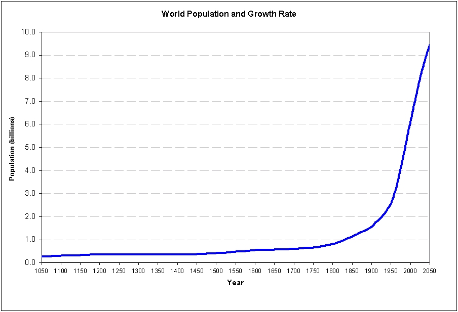 world_population_1050_to_2050.jpg